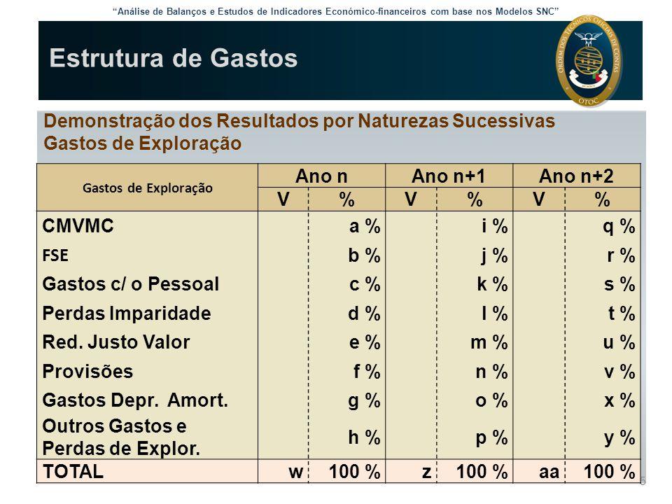 Análise de Balanços e Estudos de Indicadores Económico-financeiros com base nos Modelos SNC Rendibilidade Económica  Efeito e Grau Económico de Alavanca (inicial) (+ 10% V) Volume Actividade50.00055.000 Gastos Variáveis25.00027.500 Margem Bruta25.00027.500 Gastos Fixos20.00020.000 Resultado Exploração 5.000 7.500  RE final = 5.000 x 1,5 = 7.500 GEA = 25.000 = 5 5.000 Uma variação de 10% do Volume de Actividade provoca uma variação de 5 x 10% = 50% do Resultado de Exploração.