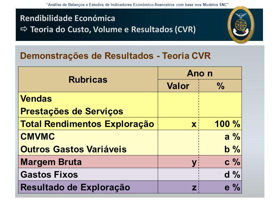 Análise de Balanços e Estudos de Indicadores Económico-financeiros com base nos Modelos SNC Rendibilidade Económica  Efeito e Grau Financeiro de Alavanca RCP = 0,18 + 25.000 (0,18 – 0,1) (1 – 0,25) = 19,5% 25.000 E se, em alternativa, a empresa solicitasse um empréstimo no montante de apenas 30% do valor do equipamento, a Rendibilidade Financeira esperada baixaria para: RCP = 0,18 + 15.000 (0,18 – 0,1) (1 – 0,25) = 16,1% 35.000