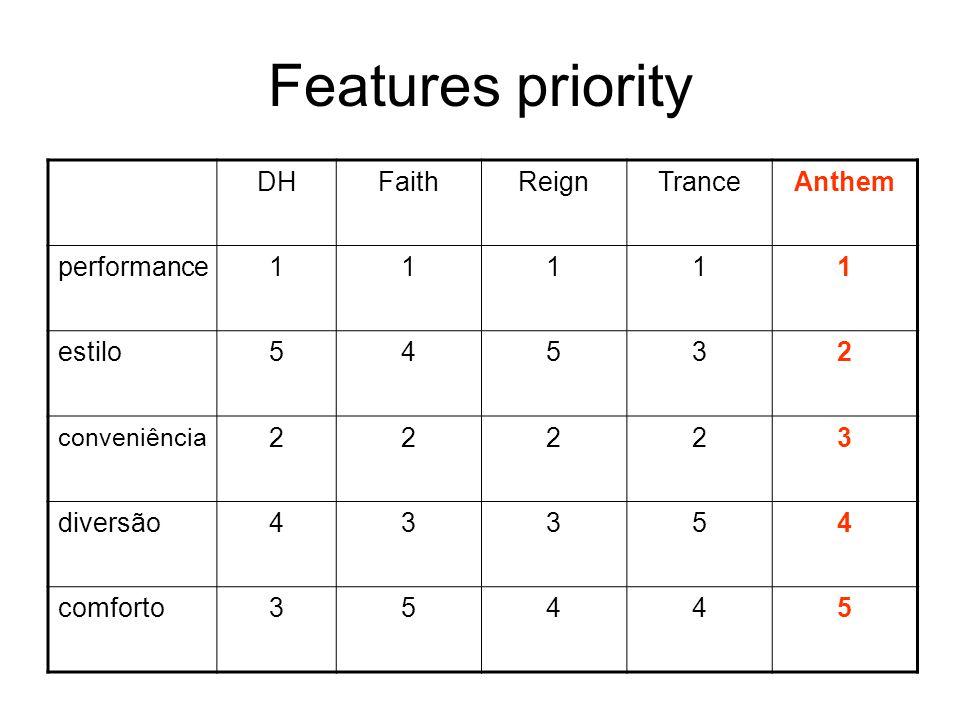 Features priority DHFaithReignTranceAnthem performance11111 estilo54532 conveniência 22223 diversão43354 comforto35445