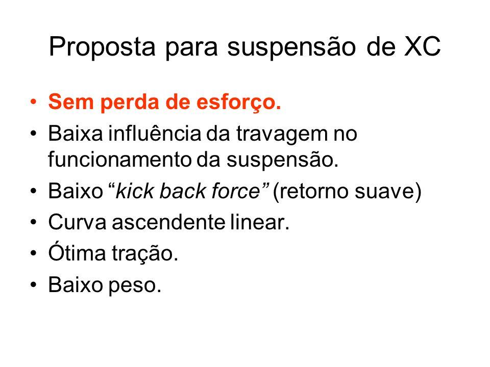 Proposta para suspensão de XC Sem perda de esforço.