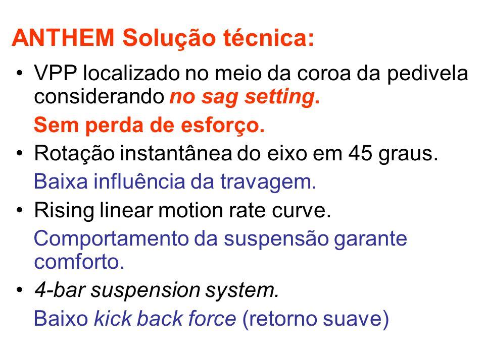 ANTHEM Solução técnica: VPP localizado no meio da coroa da pedivela considerando no sag setting.