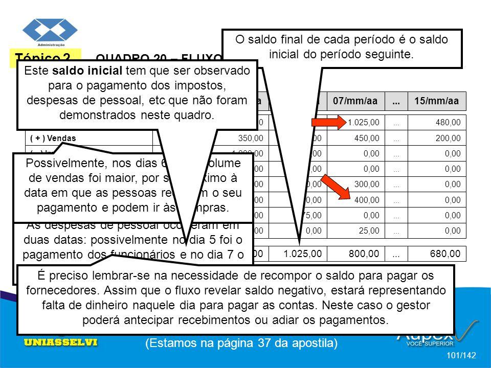 (Estamos na página 37 da apostila) 101/142 Tópico 2 QUADRO 20 – FLUXO DE CAIXA OPERACIONAL DIÁRIO MOVIMENTO / DATA04/mm/aa05/mm/aa06/mm/aa07/mm/aa...15/mm/aa (=) Saldo Inicial2.000,002.200,00600,001.025,00...480,00 ( + ) Vendas300,00350,00500,00450,00...200,00 ( - ) Impostos0,001.000,000,00...0,00 ( - ) Fornecedores0,00...0,00 ( - ) Despesas Administrativas100,0050,000,00300,00...0,00 ( - ) Despesas com Pessoal0,00900,000,00400,00...0,00 ( - ) Despesas Financeiras0,00 75,000,00...0,00 ( + ) Receitas Financeiras0,00 25,00...0,00 (=) Saldo Final2.200,00600,001.025,00800,00...680,00 O saldo final de cada período é o saldo inicial do período seguinte.