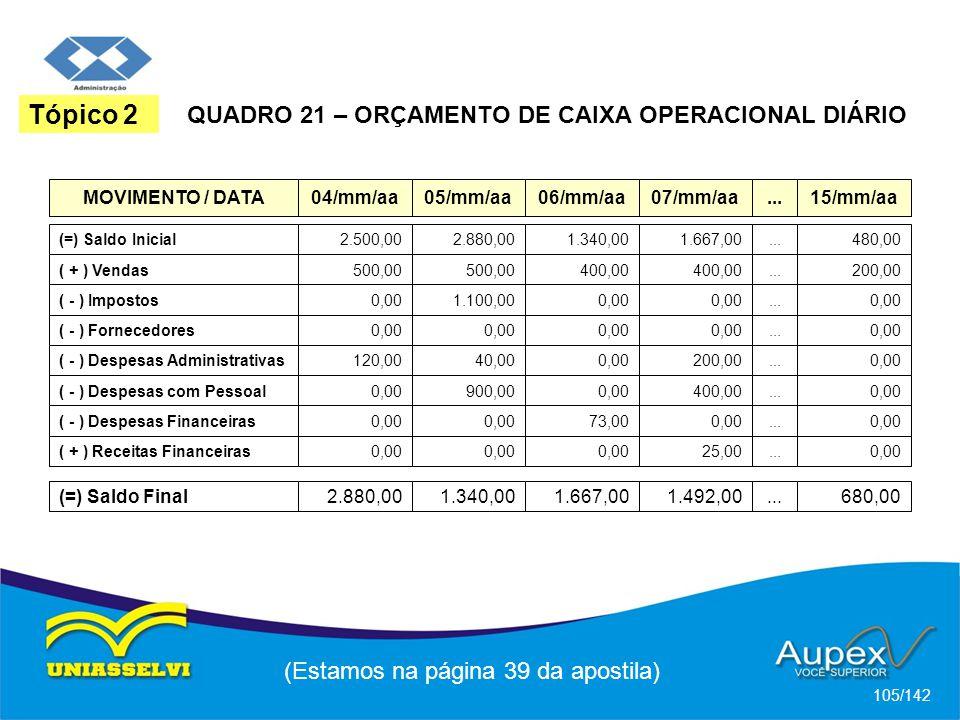 (Estamos na página 39 da apostila) 105/142 Tópico 2 QUADRO 21 – ORÇAMENTO DE CAIXA OPERACIONAL DIÁRIO MOVIMENTO / DATA04/mm/aa05/mm/aa06/mm/aa07/mm/aa...15/mm/aa (=) Saldo Inicial2.500,002.880,001.340,001.667,00...480,00 ( + ) Vendas500,00 400,00...200,00 ( - ) Impostos0,001.100,000,00...0,00 ( - ) Fornecedores0,00...0,00 ( - ) Despesas Administrativas120,0040,000,00200,00...0,00 ( - ) Despesas com Pessoal0,00900,000,00400,00...0,00 ( - ) Despesas Financeiras0,00 73,000,00...0,00 ( + ) Receitas Financeiras0,00 25,00...0,00 (=) Saldo Final2.880,001.340,001.667,001.492,00...680,00