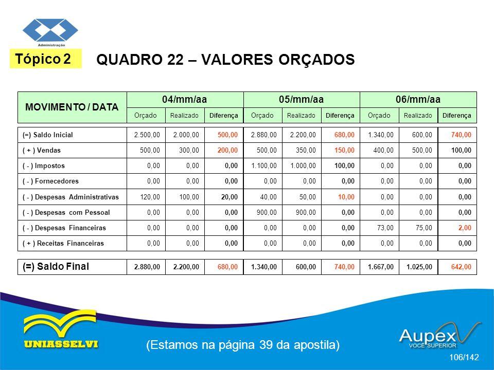 (Estamos na página 39 da apostila) 106/142 Tópico 2 QUADRO 22 – VALORES ORÇADOS MOVIMENTO / DATA 04/mm/aa (=) Saldo Inicial 2.500,00 ( + ) Vendas ( - ) Impostos ( - ) Fornecedores ( - ) Despesas Administrativas ( - ) Despesas com Pessoal ( - ) Despesas Financeiras ( + ) Receitas Financeiras (=) Saldo Final Orçado 2.000,00500,002.880,002.200,00680,001.340,00600,00740,00 RealizadoDiferença 05/mm/aa Orçado RealizadoDiferença 06/mm/aa Orçado RealizadoDiferença 500,00300,00200,00500,00350,00150,00400,00500,00100,00 0,00 1.100,001.000,00100,000,00 120,00100,0020,0040,0050,0010,000,00 900,00 0,00 73,0075,002,00 0,00 2.880,002.200,00680,001.340,00600,00740,001.667,001.025,00642,00