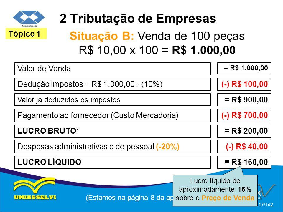 2 Tributação de Empresas Situação B: Venda de 100 peças R$ 10,00 x 100 = R$ 1.000,00 (Estamos na página 8 da apostila) 17/142 Tópico 1 Valor de Venda = R$ 1.000,00 Dedução impostos = R$ 1.000,00 - (10%)(-) R$ 100,00 Valor já deduzidos os impostos Pagamento ao fornecedor (Custo Mercadoria) LUCRO BRUTO* = R$ 900,00 (-) R$ 700,00 = R$ 200,00 Despesas administrativas e de pessoal (-20%)(-) R$ 40,00 LUCRO LÍQUIDO= R$ 160,00 Lucro líquido de aproximadamente 16% sobre o Preço de Venda