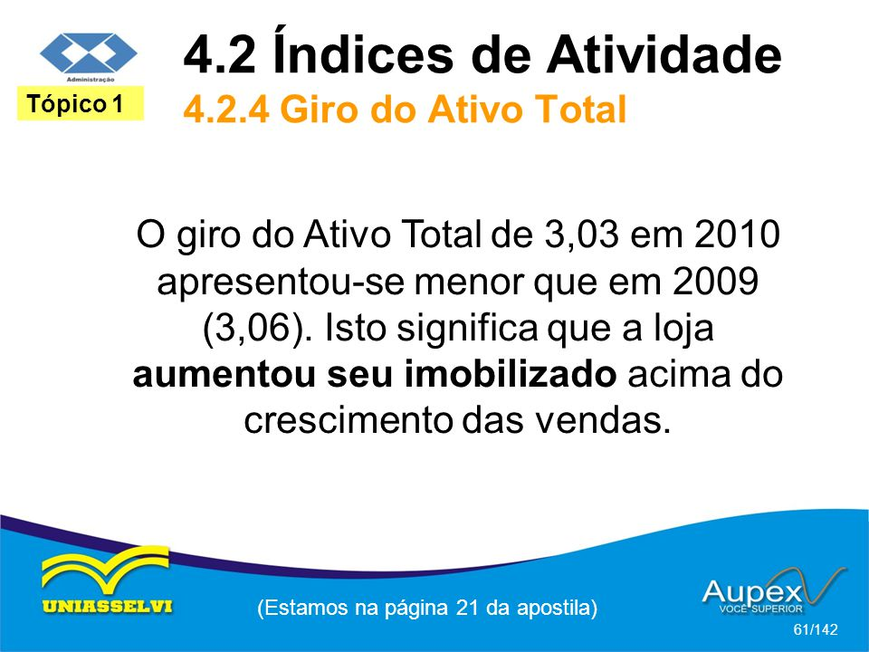 (Estamos na página 21 da apostila) 61/142 Tópico 1 O giro do Ativo Total de 3,03 em 2010 apresentou-se menor que em 2009 (3,06).
