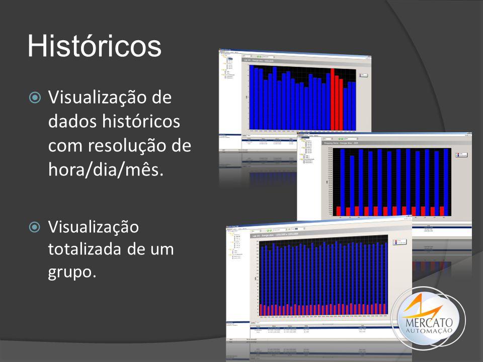 Históricos  Visualização de dados históricos com resolução de hora/dia/mês.  Visualização totalizada de um grupo.