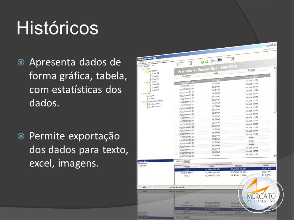 Históricos  Apresenta dados de forma gráfica, tabela, com estatísticas dos dados.  Permite exportação dos dados para texto, excel, imagens.