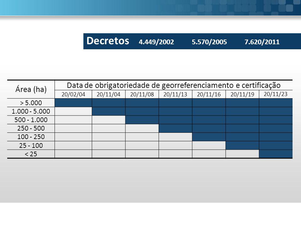Área (ha) Data de obrigatoriedade de georreferenciamento e certificação 20/02/0420/11/0420/11/0820/11/1320/11/1620/11/19 20/11/23 > 5.000 1.000 - 5.000 500 - 1.000 250 - 500 100 - 250 25 - 100 < 25 Decretos 4.449/20025.570/20057.620/2011