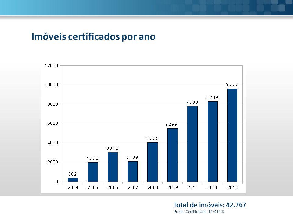 Total de imóveis: 42.767 Fonte: Certificaweb, 11/01/13 Imóveis certificados por ano