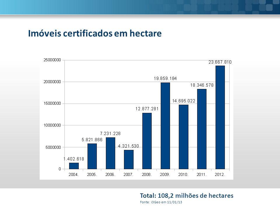 Imóveis certificados em hectare Total: 108,2 milhões de hectares Fonte: i3Geo em 11/01/13