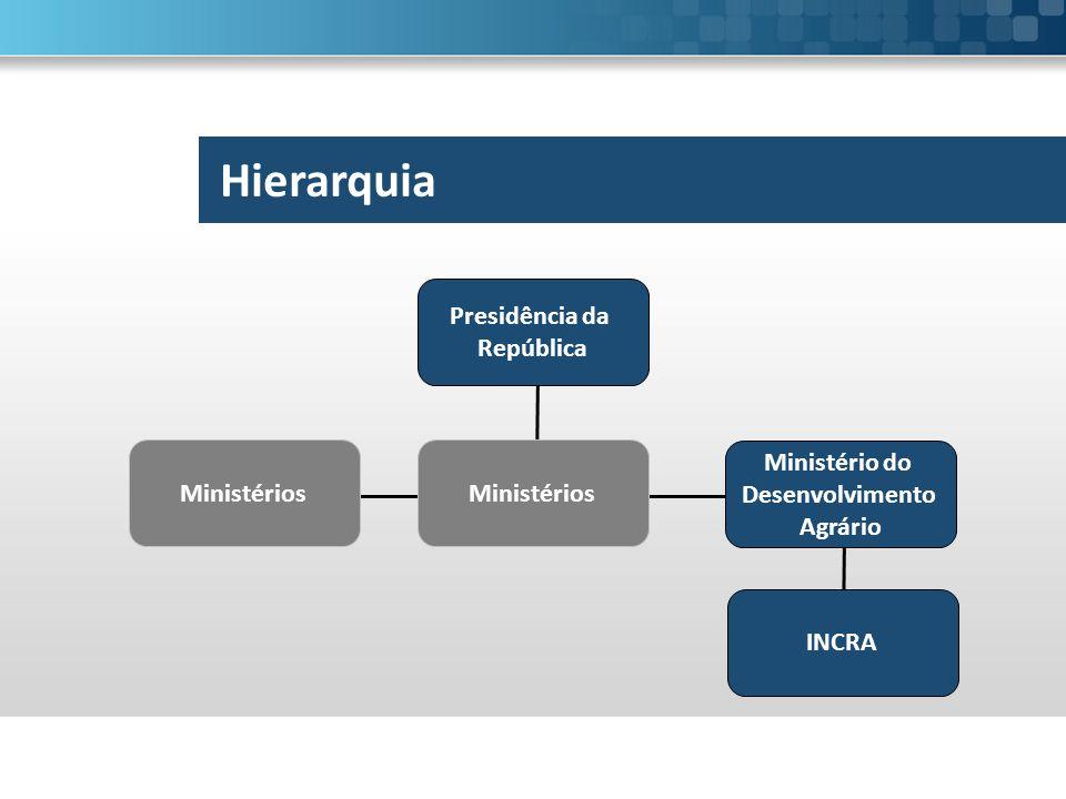 Hierarquia Presidência da República Ministério do Desenvolvimento Agrário Ministérios INCRA Ministérios