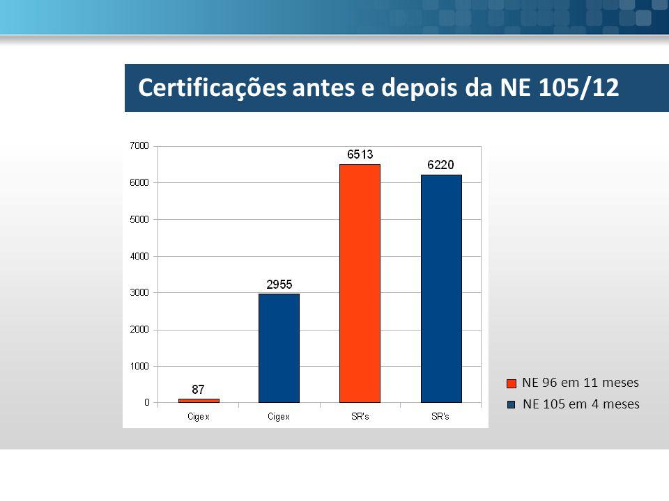NE 96 em 11 meses NE 105 em 4 meses Certificações antes e depois da NE 105/12
