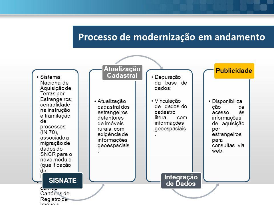 Sistema Nacional de Aquisição de Terras por Estrangeiros: centralidade na instrução e tramitação de processos (IN 70), associado a migração de dados do SNCR para o novo módulo (qualificação da informação); Integração com os Cartórios de Registro de Imóveis.