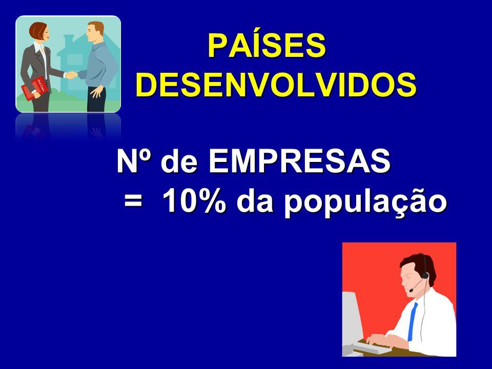POPULAÇÃO ECONOMICAMENTE ATIVA 83 milhões de pessoas DESEMPREGO 7,7%