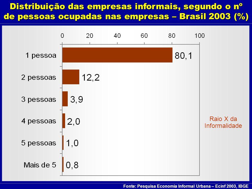 São Paulo: 2.000.000 Minas Gerais: 1.000.000 Rio de Janeiro: 950.000 Informais Informais