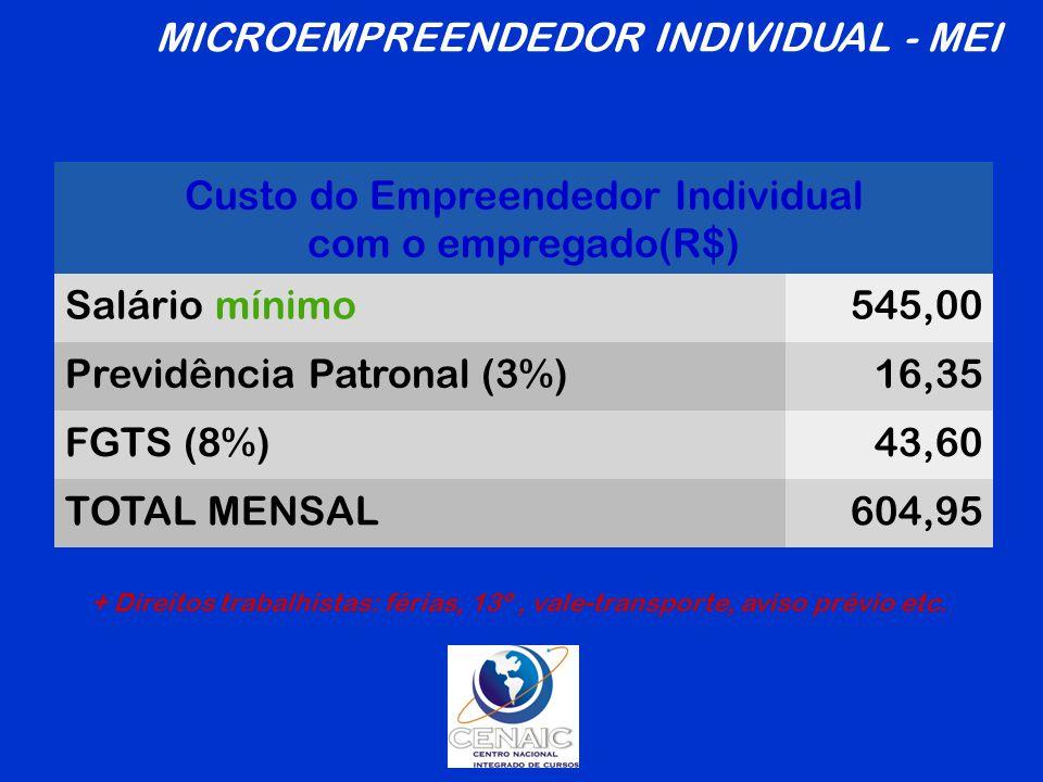 Custo do Empreendedor Individual com o empregado(R$) Salário mínimo545,00 Previdência Patronal (3%)16,35 FGTS (8%)43,60 TOTAL MENSAL604,95 + Direitos trabalhistas: férias, 13º, vale-transporte, aviso prévio etc.