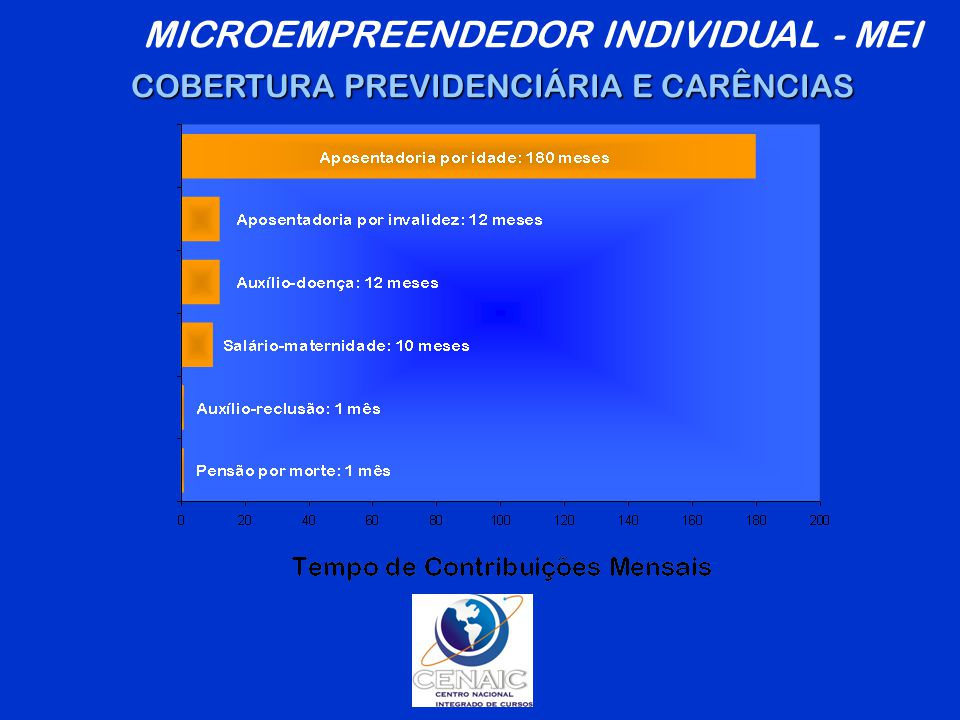 MICROEMPREENDEDOR INDIVIDUAL - MEI COBERTURA PREVIDENCIÁRIA E CARÊNCIAS