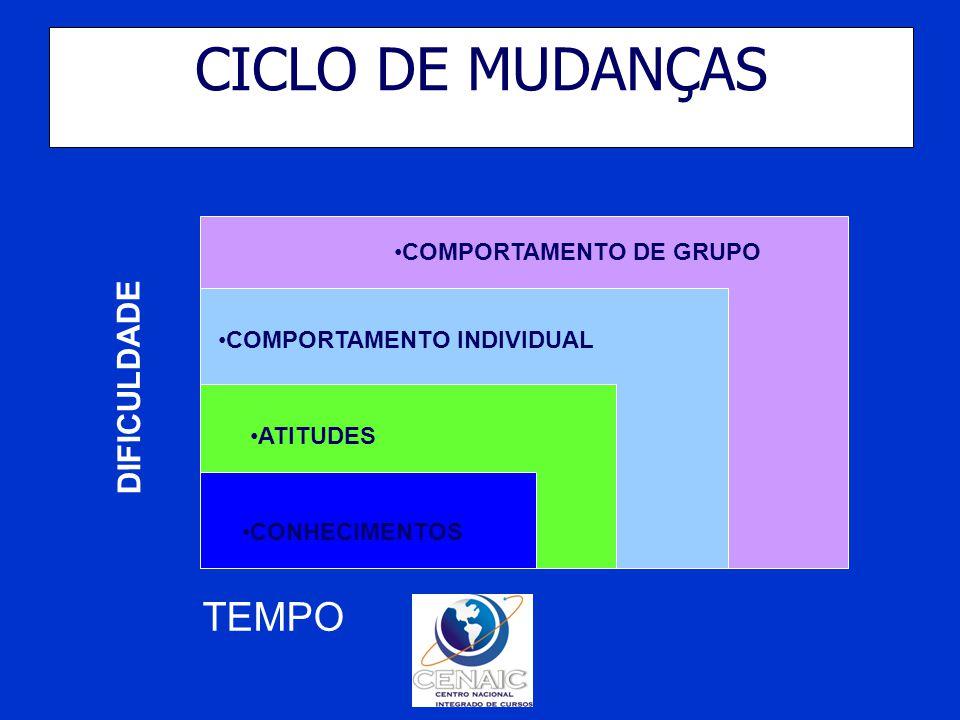 CICLO DE MUDANÇAS COMPORTAMENTO DE GRUPO COMPORTAMENTO INDIVIDUAL ATITUDES CONHECIMENTOS TEMPO DIFICULDADE