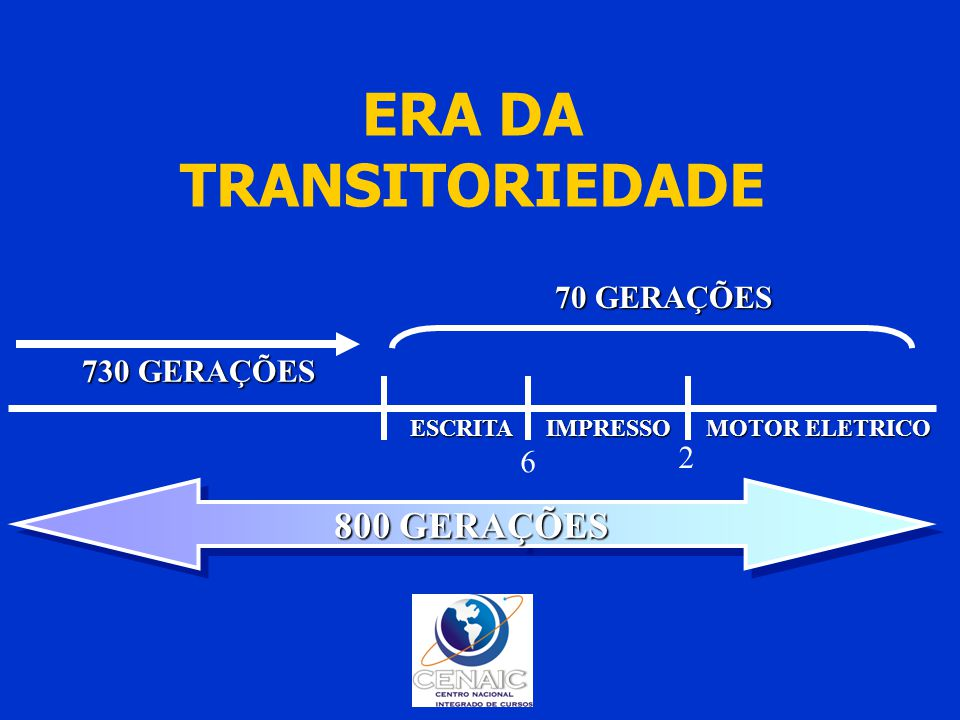 ERA DA TRANSITORIEDADE 800 GERAÇÕES 730 GERAÇÕES 70 GERAÇÕES ESCRITAIMPRESSO MOTOR ELETRICO 6 2