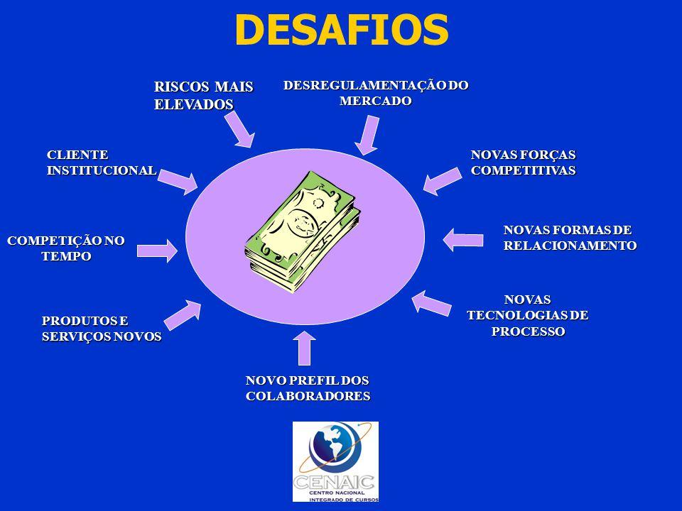 DESAFIOS NOVAS FORMAS DE RELACIONAMENTO NOVAS FORÇAS COMPETITIVAS DESREGULAMENTAÇÃO DO MERCADO RISCOS MAIS ELEVADOS NOVAS TECNOLOGIAS DE PROCESSO NOVO PREFIL DOS COLABORADORES PRODUTOS E SERVIÇOS NOVOS COMPETIÇÃO NO TEMPO CLIENTE INSTITUCIONAL