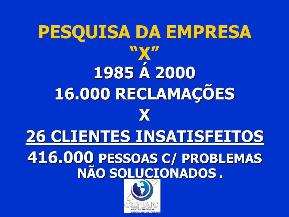 PESQUISA DA EMPRESA X 1985 Á 2000 16.000 RECLAMAÇÕES X 26 CLIENTES INSATISFEITOS 416.000 PESSOAS C/ PROBLEMAS NÃO SOLUCIONADOS.