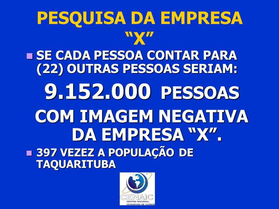 PESQUISA DA EMPRESA X SE CADA PESSOA CONTAR PARA (22) OUTRAS PESSOAS SERIAM: SE CADA PESSOA CONTAR PARA (22) OUTRAS PESSOAS SERIAM: 9.152.000 PESSOAS COM IMAGEM NEGATIVA DA EMPRESA X .