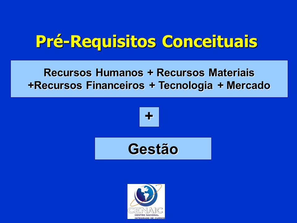Gestão + Recursos Humanos + Recursos Materiais +Recursos Financeiros + Tecnologia + Mercado Pré-Requisitos Conceituais