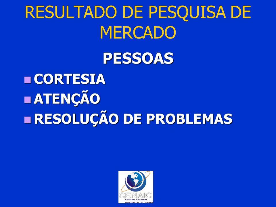 RESULTADO DE PESQUISA DE MERCADOPESSOAS CORTESIA CORTESIA ATENÇÃO ATENÇÃO RESOLUÇÃO DE PROBLEMAS RESOLUÇÃO DE PROBLEMAS