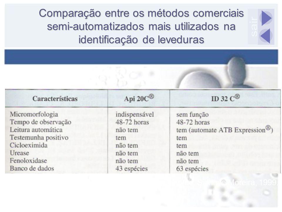 Comparação entre os métodos comerciais semi-automatizados mais utilizados na identificação de leveduras Fonte: Sidrim e Moreira, 1999.