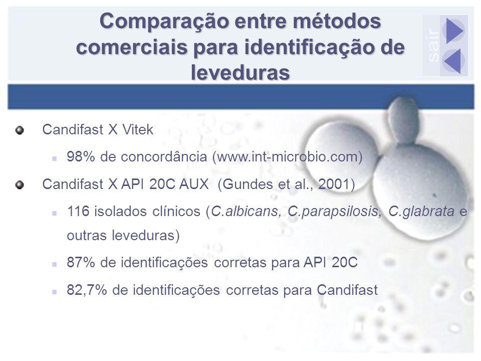 Comparação entre métodos comerciais para identificação de leveduras Candifast X Vitek 98% de concordância (www.int-microbio.com) Candifast X API 20C A