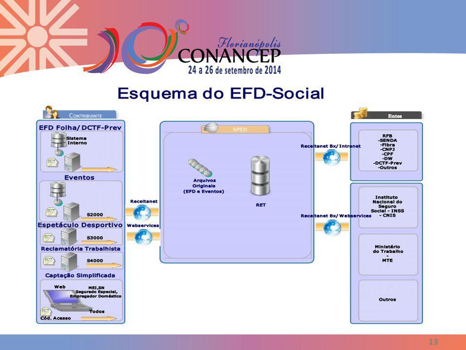 Como o eSocial vai funcionar? 13