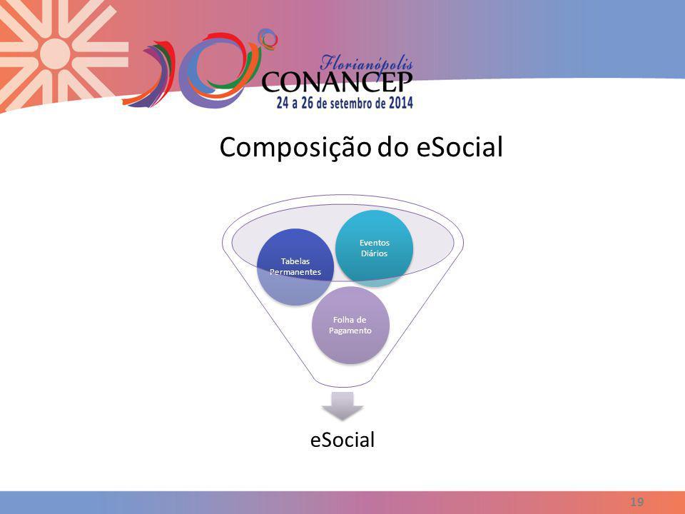 Composição do eSocial 19 eSocial Folha de Pagamento Tabelas Permanentes Eventos Diários