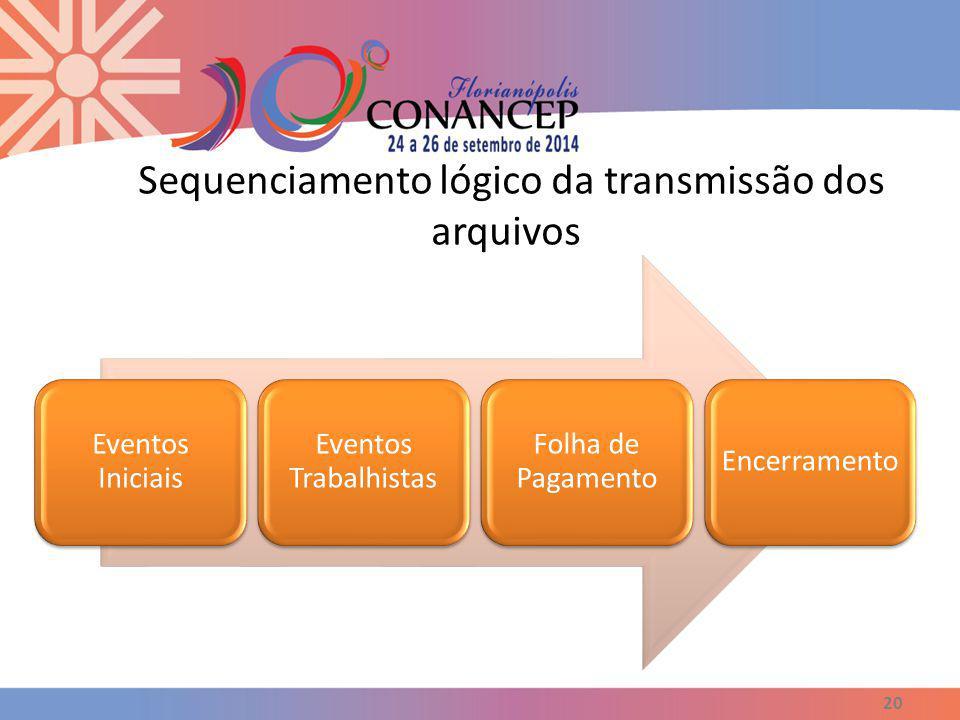 Sequenciamento lógico da transmissão dos arquivos 20 Eventos Iniciais Eventos Trabalhistas Folha de Pagamento Encerramento