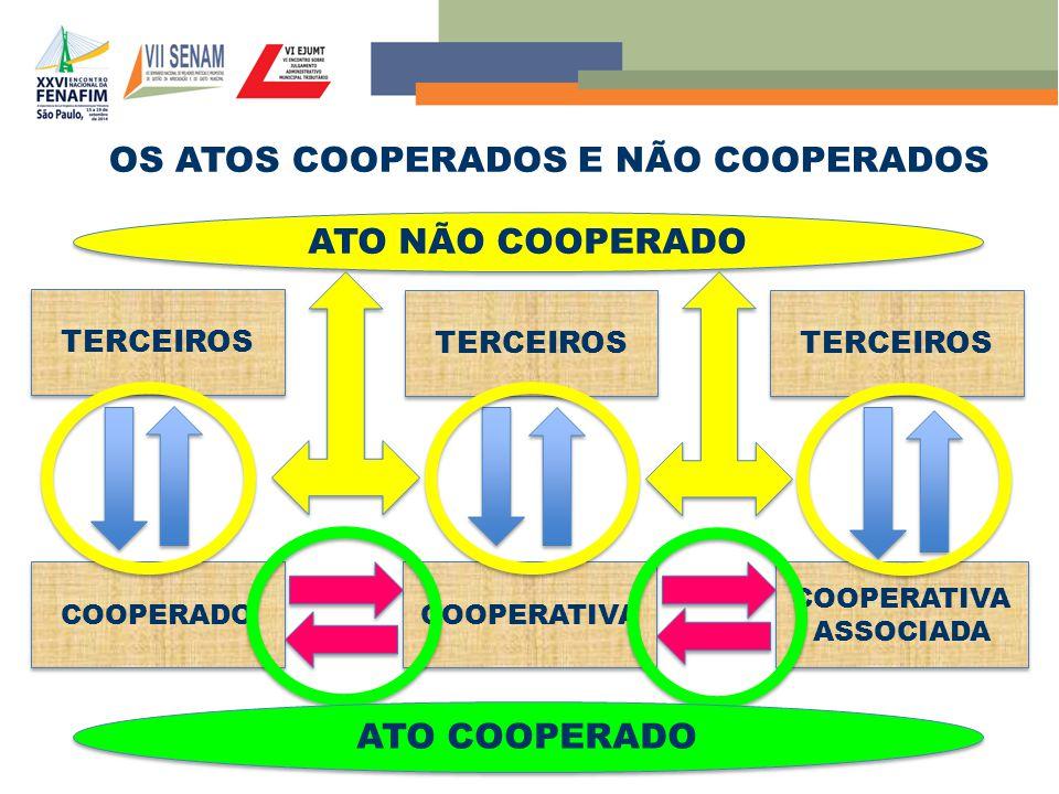 OS ATOS COOPERADOS E NÃO COOPERADOS COOPERADO COOPERATIVA COOPERATIVA ASSOCIADA TERCEIROS ATO NÃO COOPERADO ATO COOPERADO