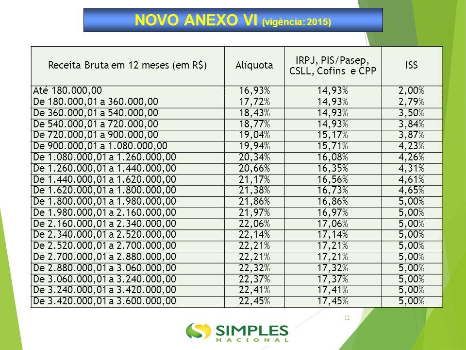 NOVO ANEXO VI (vigência: 2015) Receita Bruta em 12 meses (em R$)Alíquota IRPJ, PIS/Pasep, CSLL, Cofins e CPP ISS Até 180.000,0016,93%14,93%2,00% De 18