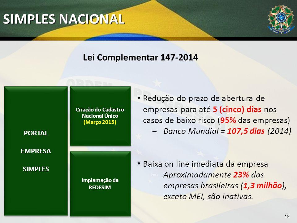 15 SIMPLES NACIONAL PORTAL EMPRESA SIMPLES PORTAL EMPRESA SIMPLES Redução do prazo de abertura de empresas para até 5 (cinco) dias nos casos de baixo risco (95% das empresas) ‒Banco Mundial = 107,5 dias (2014) Baixa on line imediata da empresa ‒Aproximadamente 23% das empresas brasileiras (1,3 milhão), exceto MEI, são inativas.
