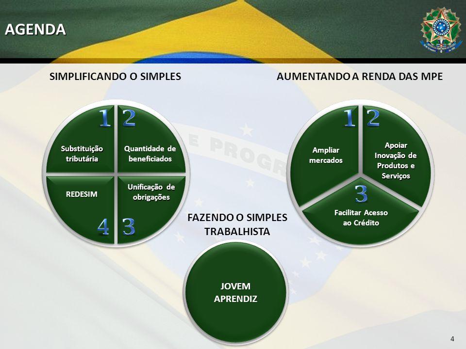 SIMPLIFICANDO O SIMPLESAGENDA 4 Ampliar mercados Apoiar Inovação de Produtos e Serviços Facilitar Acesso ao Crédito FAZENDO O SIMPLES TRABALHISTA JOVEM APRENDIZ AUMENTANDO A RENDA DAS MPE Substituição tributária REDESIM Quantidade de beneficiados Unificação de obrigações
