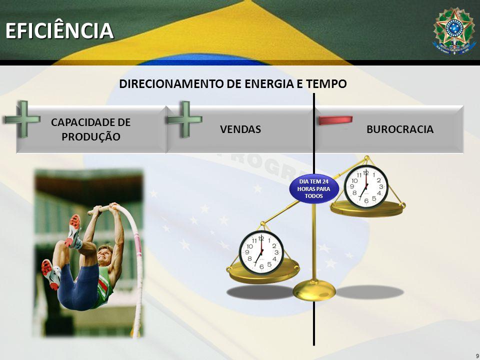 CAPACIDADE DE PRODUÇÃO VENDAS BUROCRACIAEFICIÊNCIA 9 DIA TEM 24 HORAS PARA TODOS DIRECIONAMENTO DE ENERGIA E TEMPO