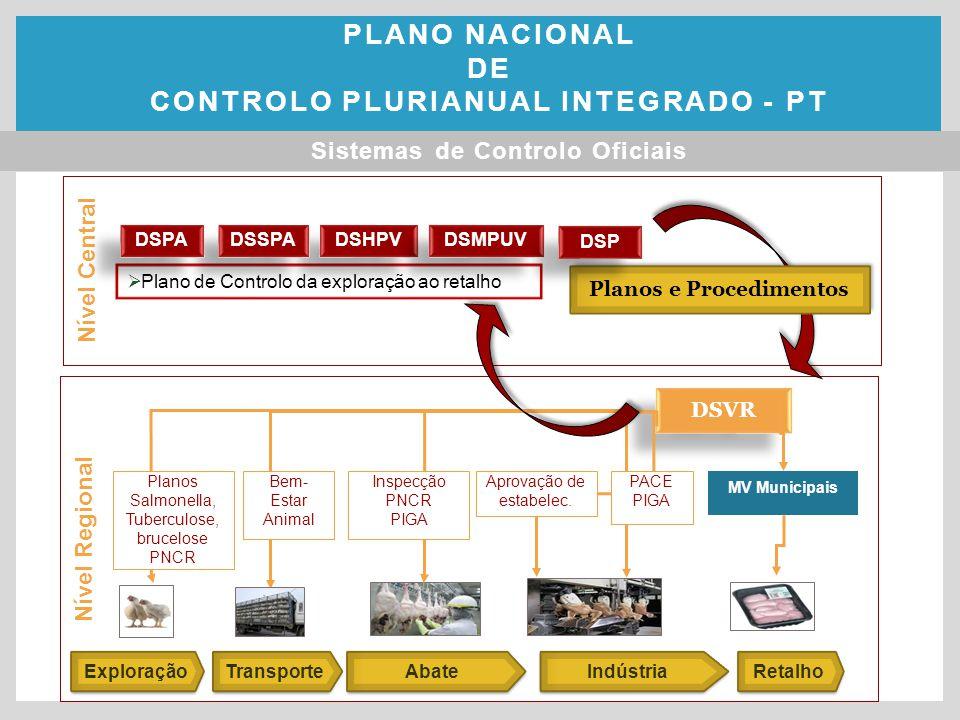 Nível Regional Nível Central Exploração Retalho  Plano de Controlo da exploração ao retalho Abate Indústria DSVR DSHPV DSSPA DSPA DSMPUV Transporte Aprovação de estabelec.
