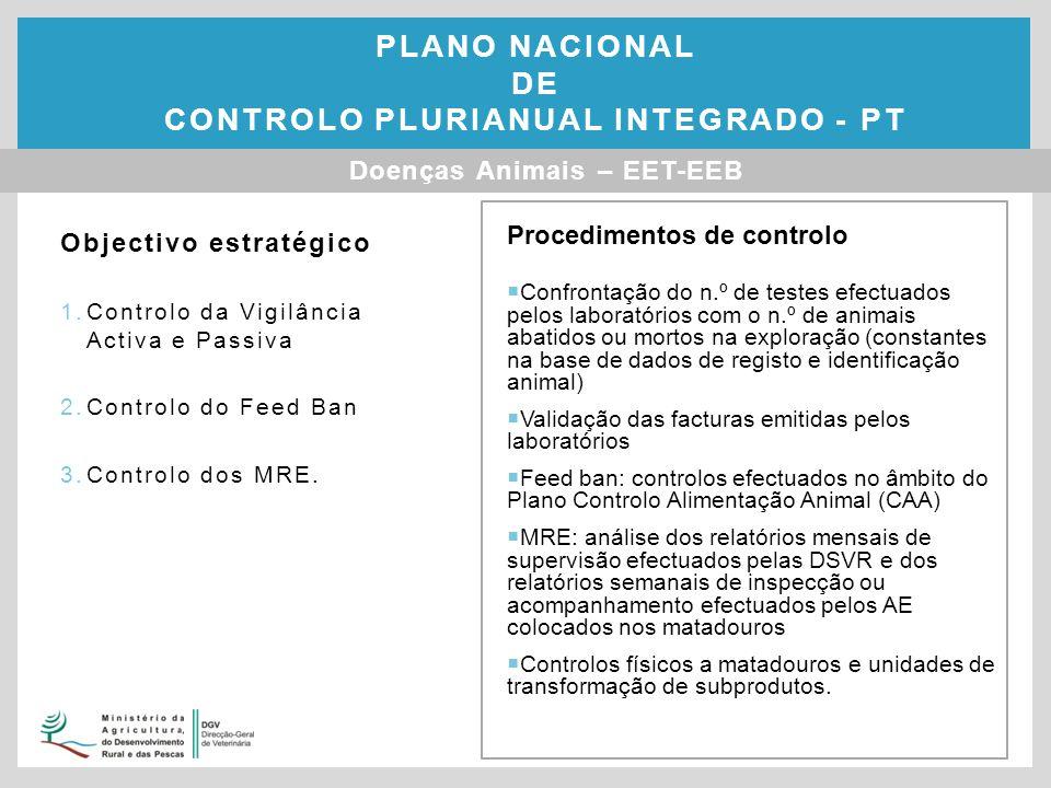 Objectivo estratégico 1.Controlo da Vigilância Activa e Passiva 2.Controlo do Feed Ban 3.Controlo dos MRE.