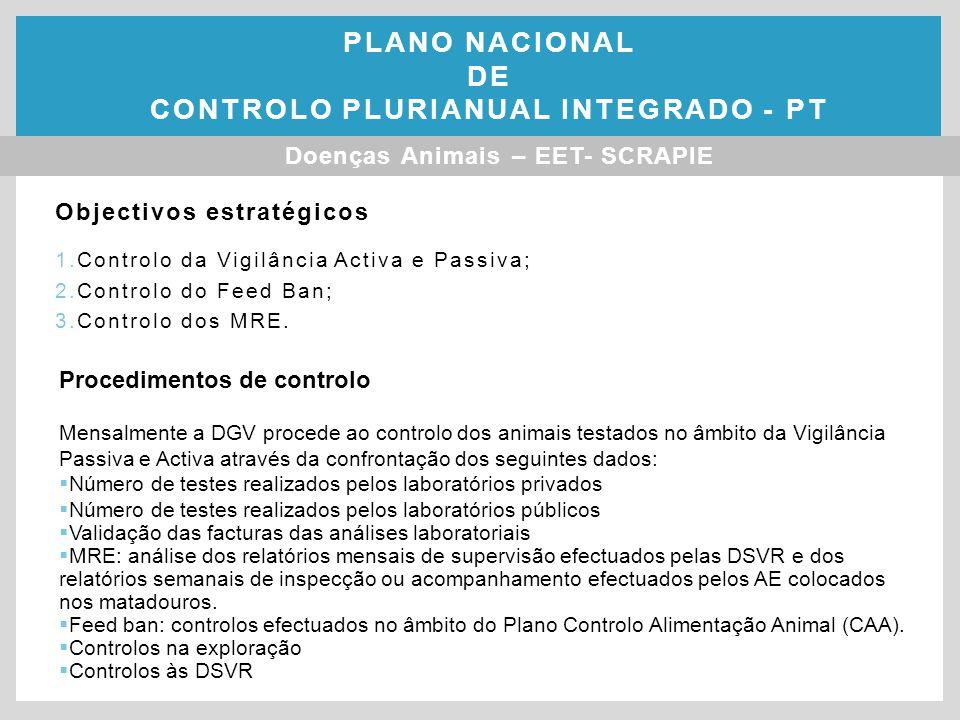 Objectivos estratégicos 1.Controlo da Vigilância Activa e Passiva; 2.Controlo do Feed Ban; 3.Controlo dos MRE.