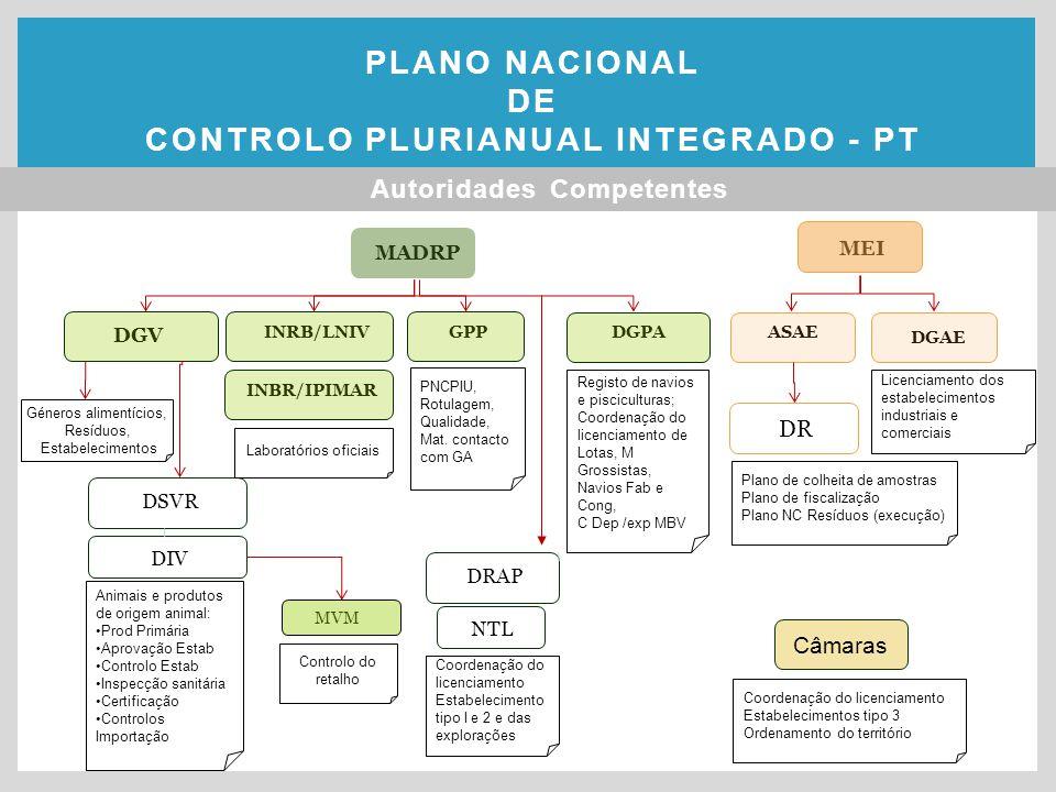 MADRP MVM MEI ASAE DR DGV INRB/LNIVGPPDGPA DGAE INBR/IPIMAR DRAP DIV DSVR NTL Laboratórios oficiais Animais e produtos de origem animal: Prod Primária Aprovação Estab Controlo Estab Inspecção sanitária Certificação Controlos Importação Controlo do retalho Coordenação do licenciamento Estabelecimento tipo I e 2 e das explorações Plano de colheita de amostras Plano de fiscalização Plano NC Resíduos (execução) Licenciamento dos estabelecimentos industriais e comerciais Registo de navios e pisciculturas; Coordenação do licenciamento de Lotas, M Grossistas, Navios Fab e Cong, C Dep /exp MBV PNCPIU, Rotulagem, Qualidade, Mat.