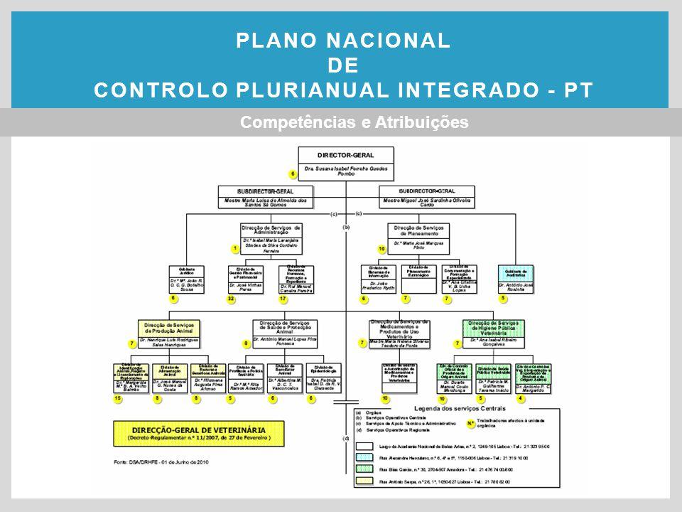 Objectivo estratégico 1.Avaliação do cumprimento dos Programas através da análise de execução dos planos, da taxa de realização e de resultados.