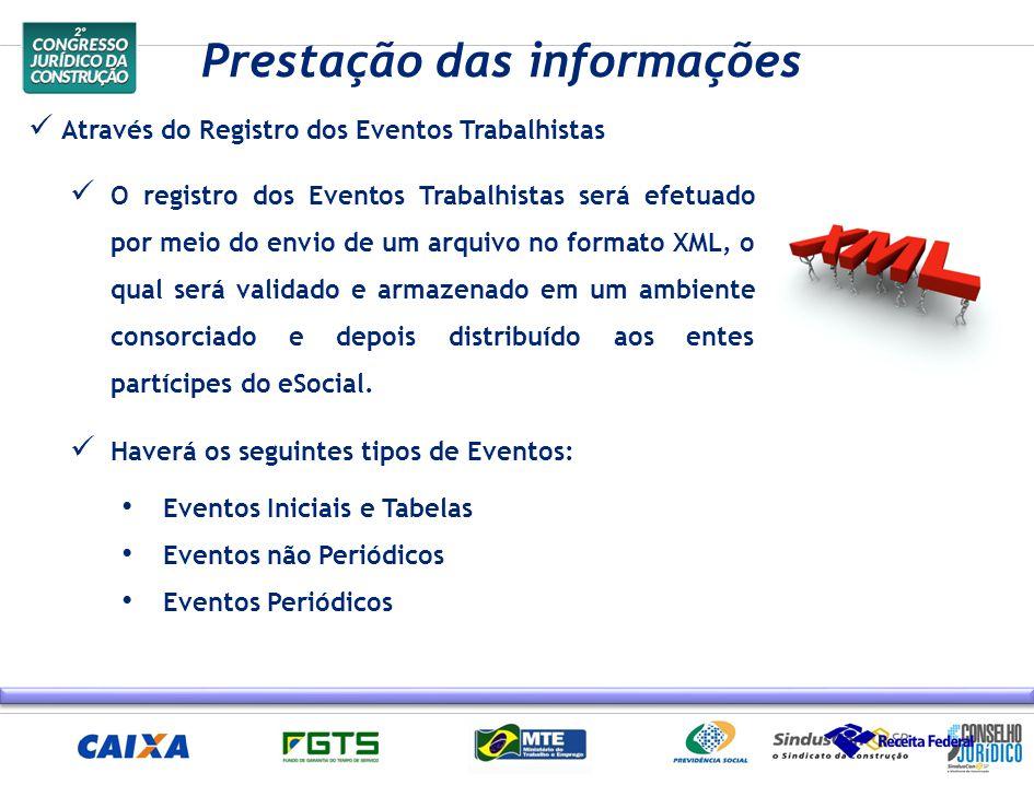 Através do Registro dos Eventos Trabalhistas O registro dos Eventos Trabalhistas será efetuado por meio do envio de um arquivo no formato XML, o qual