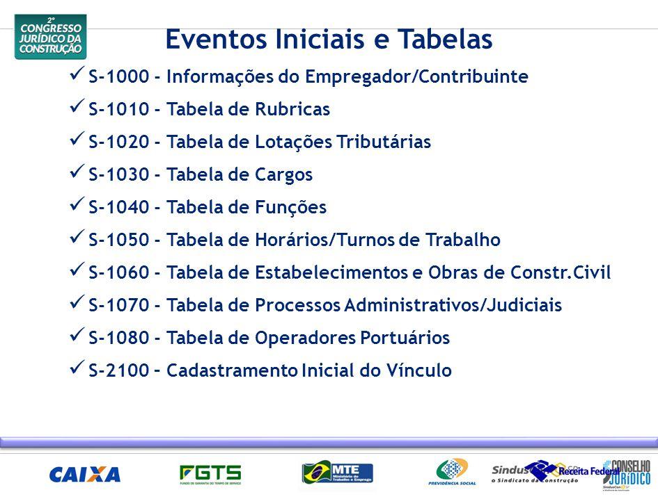 Eventos Iniciais e Tabelas S-1000 - Informações do Empregador/Contribuinte S-1010 - Tabela de Rubricas S-1020 - Tabela de Lotações Tributárias S-1030
