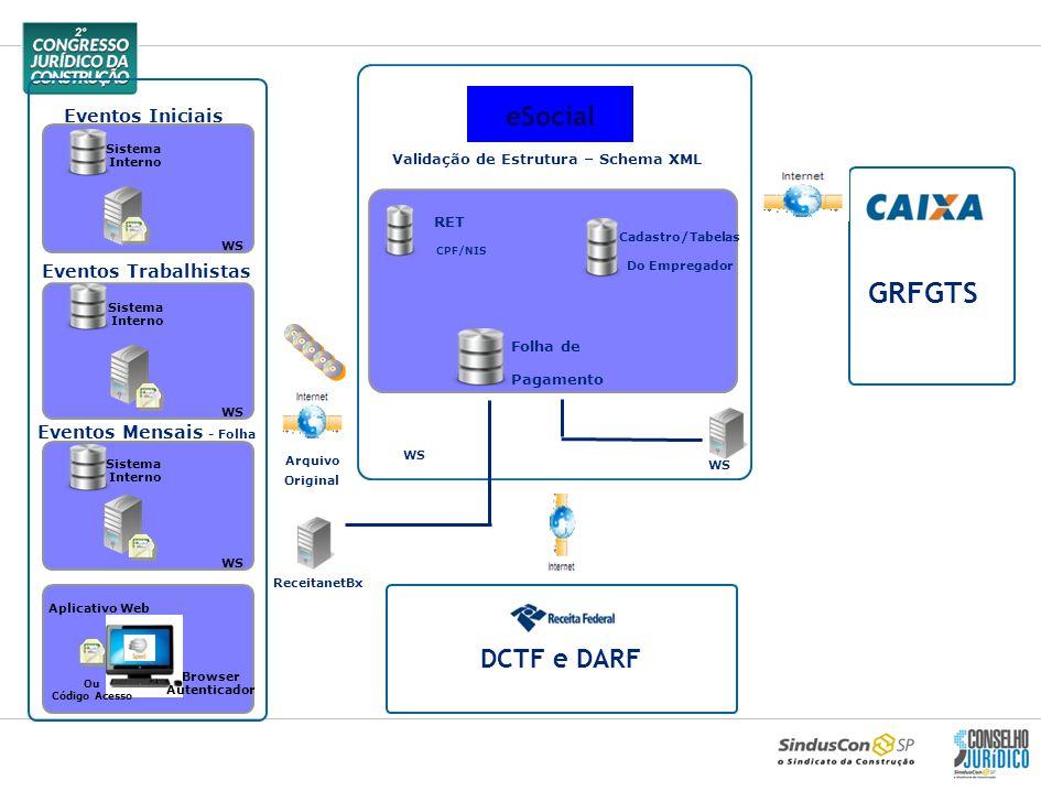 Eventos Iniciais Sistema Interno Eventos Trabalhistas Sistema Interno Eventos Mensais - Folha WS RET Arquivo ReceitanetBx Folha de Pagamento Sistema I