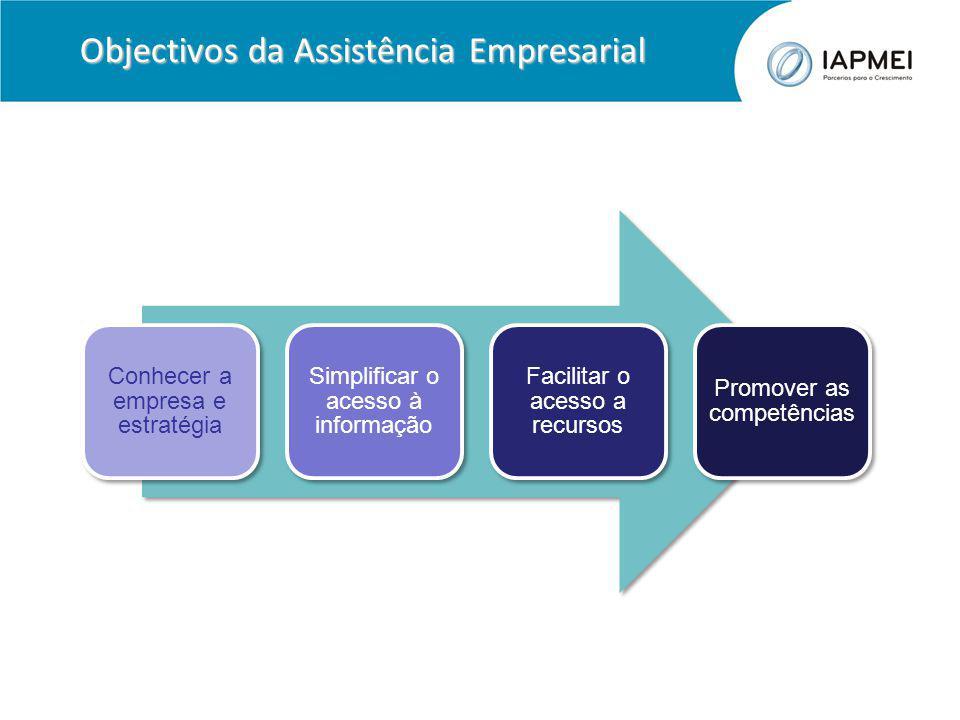 Objectivos da Assistência Empresarial Conhecer a empresa e estratégia Simplificar o acesso à informação Facilitar o acesso a recursos Promover as competências