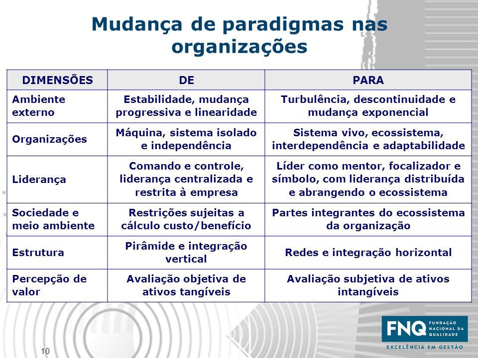 10 Mudança de paradigmas nas organizações DIMENSÕESDEPARA Ambiente externo Estabilidade, mudança progressiva e linearidade Turbulência, descontinuidad