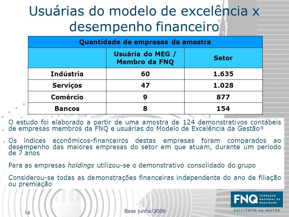 14 O estudo foi elaborado a partir de uma amostra de 124 demonstrativos contábeis de empresas membros da FNQ e usuárias do Modelo de Excelência da Ges